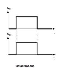 Instantaneous relay diagram